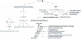 Ingenieria 280x135 Usa Cmaps Para Hacer Mapas Conceptuales
