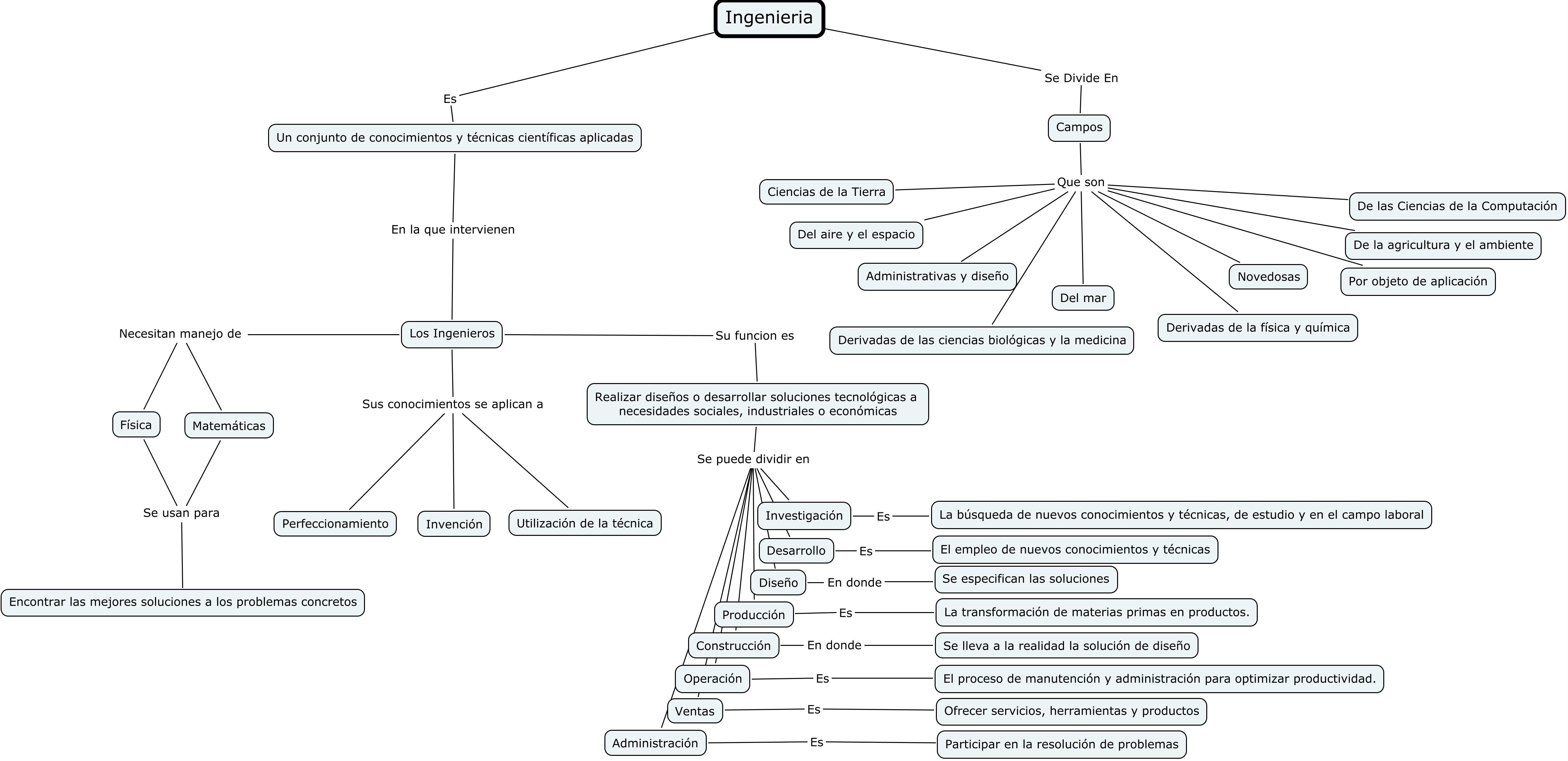 Usa Cmaps Para Hacer Mapas Conceptuales