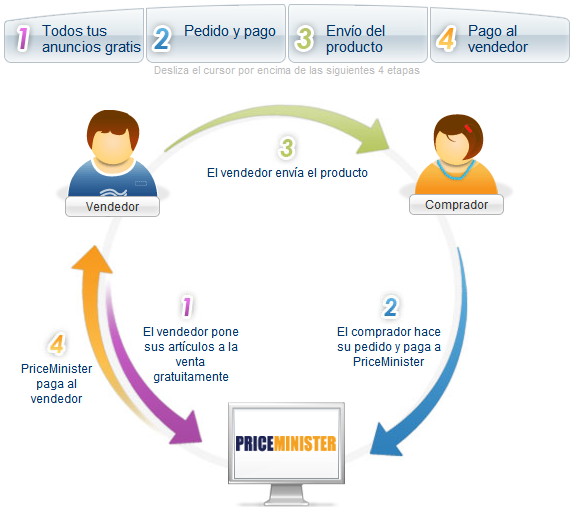sistema-PriceMinister