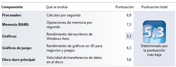 evaluacion de experiencia windows