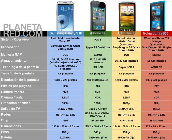 Samsung Galaxy S III vs iPhone vs HTC One X vs Lumia 900 Comparación Samsung Galaxy S3 vs iPhone 4S